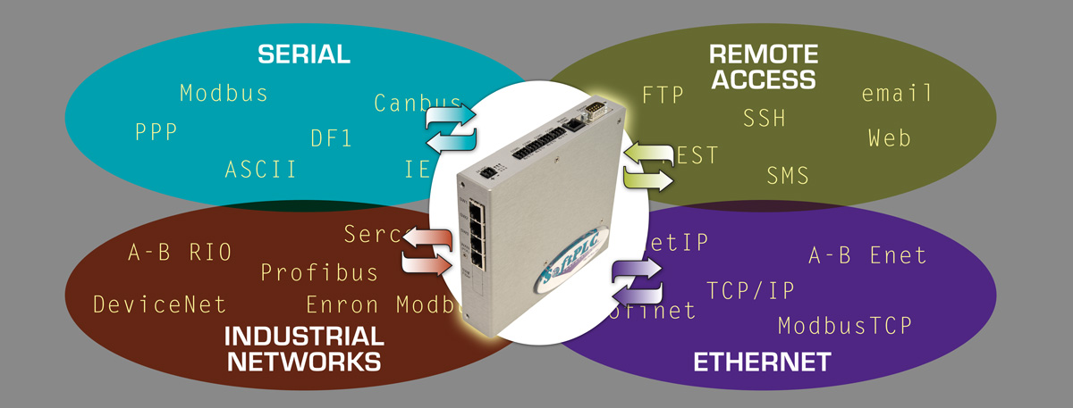 Multi-protocol gateway, data logger, virtual HMI