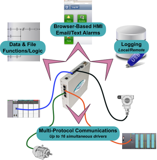 Multi-Protocol, Multi-Function Gateways