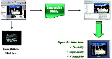 A-B Migrations/Upgrades | HMI/Drive Upgrades & HMI Conversions