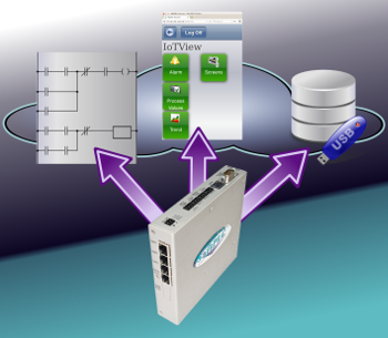 Combined Gateway and Virtual HMI