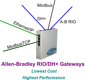 Low cost, powerful A-B gateways