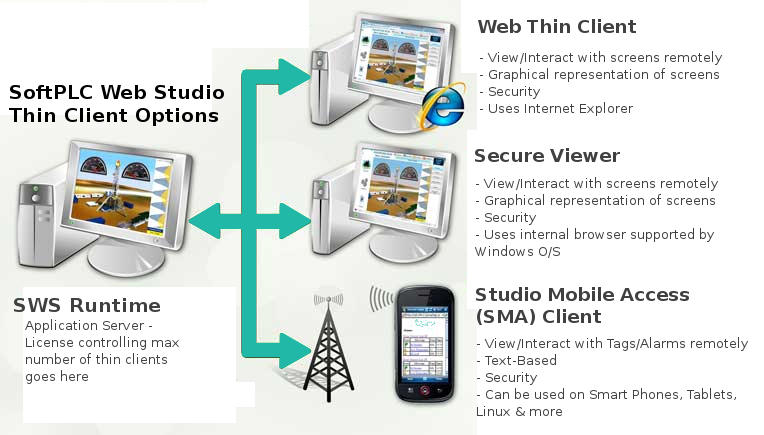 Web Studio Thin Clients