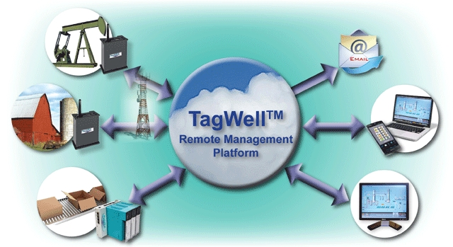 TagWell for remote monitoring/control
